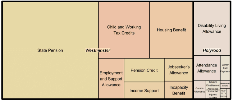 Proposals for transfer of welfare expenditure to Scotland