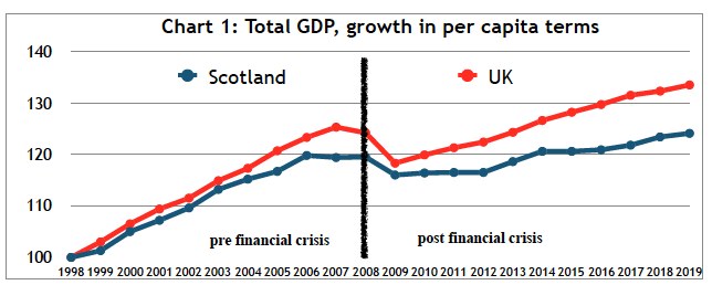 Scottish growth patterns over 20 years