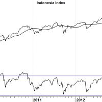 Indonesische markt zoekt bodem
