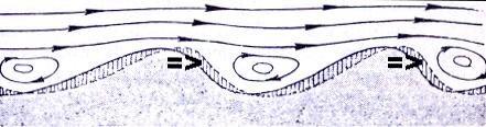 stroomribbels-tekening-ontstaan