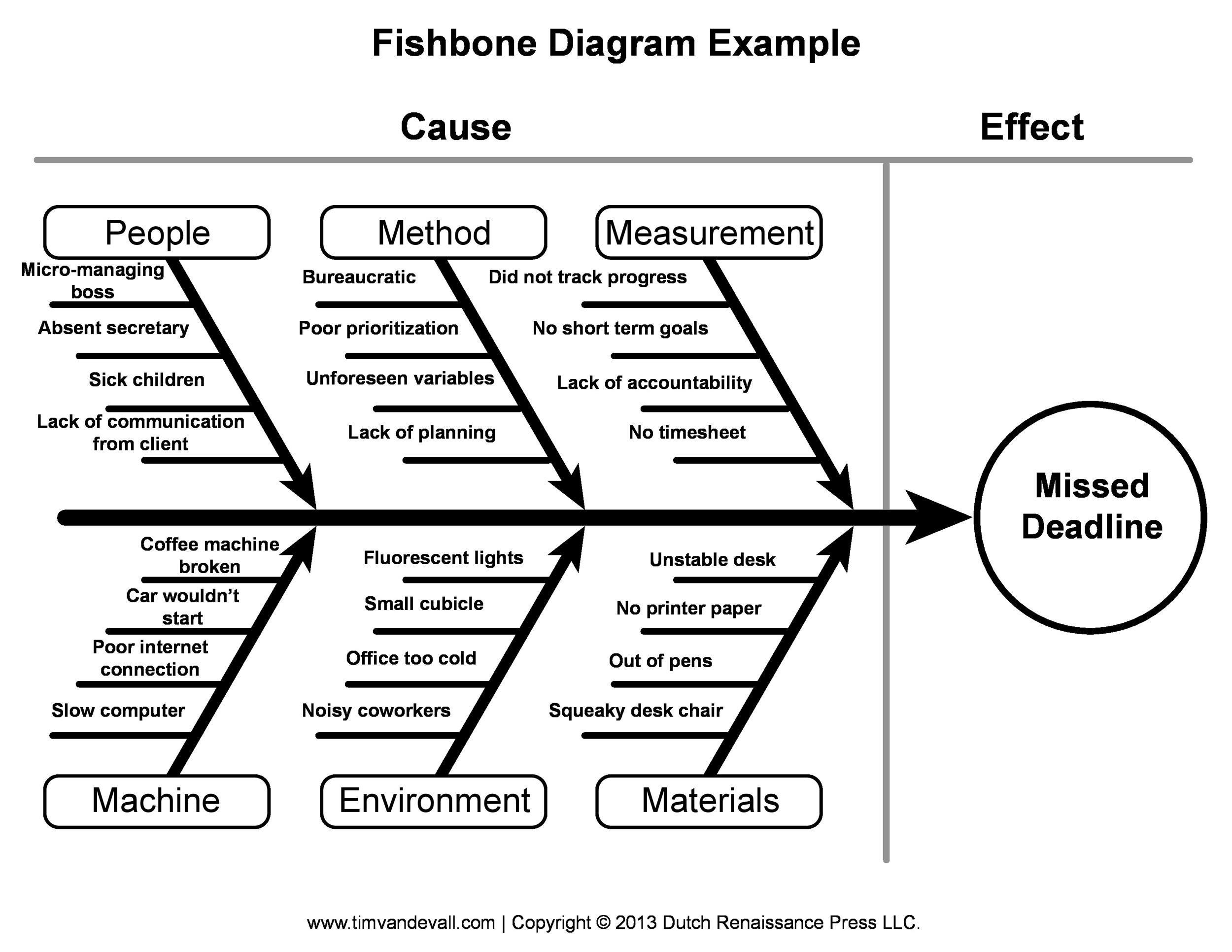 Lab Fishbone Diagrams