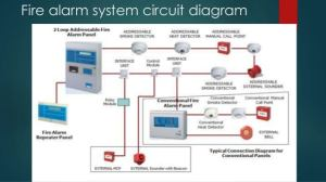 Training Course Addressable Fire Alarm System Tutorial