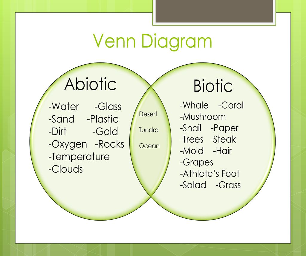 Venn Diagram Of Biotic And Abiotic Factors