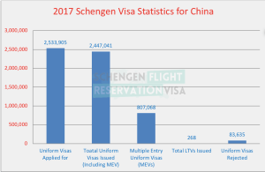 Schengen visa statistics for China Survey