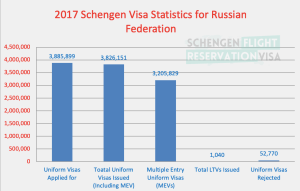 2017 Schengen Visa Statistics for Russian Federation