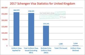 2017 Schengen Visa Statistics for United Kingdom