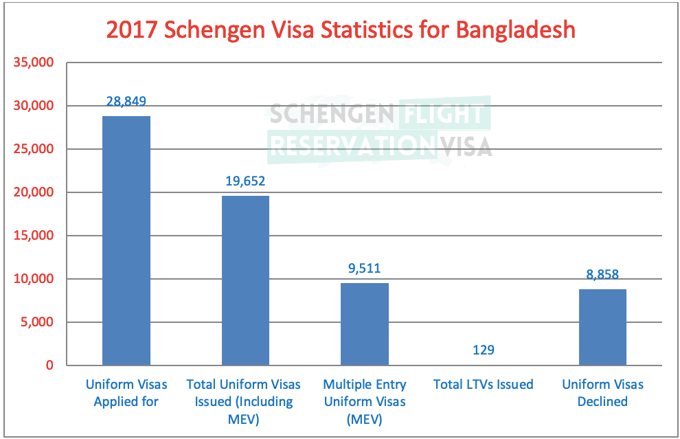 Statistics for Schengen Visa for Bangladesh Passport Holders
