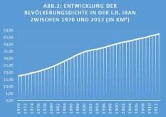 Entwicklung der Bevölkerungsdichte