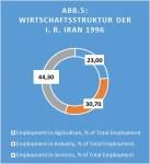 Wirtschaftsstruktur Iran 1996