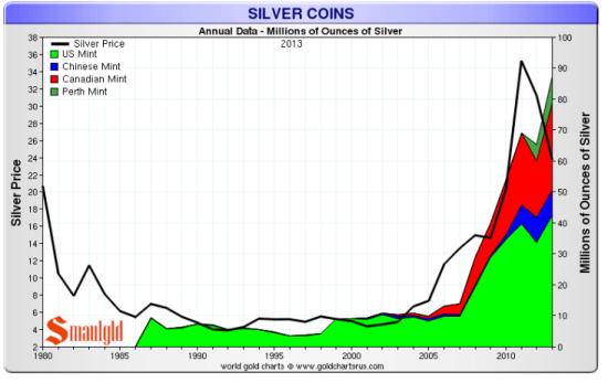 14 10 30 silver coins
