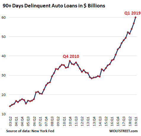 Auto Loan Delinquencies Approaching Recession Levels