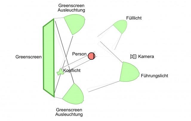 Dreipunkt Beleuchtung für optimales Greenscreening