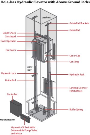 The ABCs of Hydraulic Elevators | Elevator Schmelevator