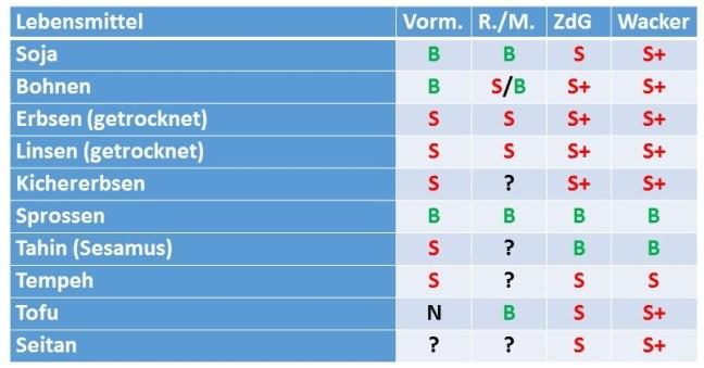 Tabelle Hülsenfrüchte