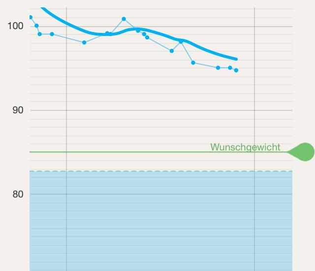 die kilo-kurve geht nach unten