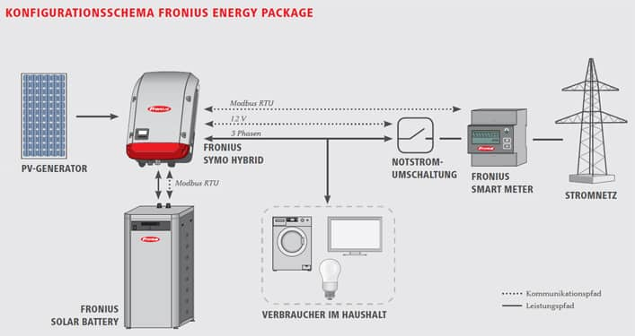 Fronius-EP-Kombination
