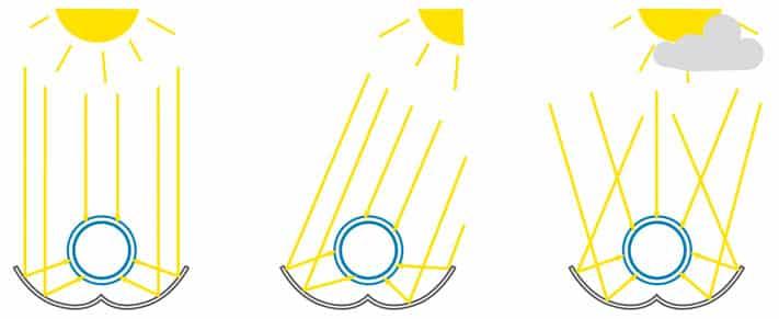 Solarkolletkor-Spiegel