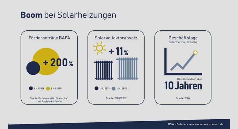 Solarthermie-Boom-Solares-Heizen