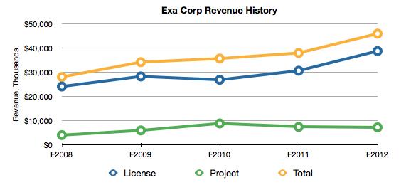 Exa Corp. may IPO this week