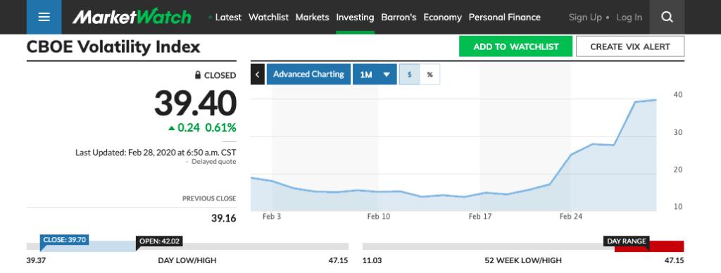 Super-quick, the VIX volatility index is … crazy