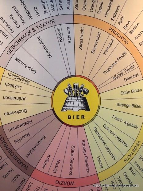 Das Rad der Aromen für die Bierverkostung