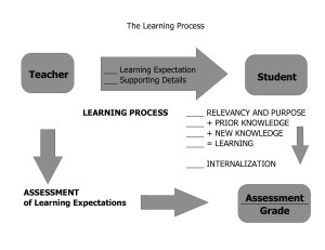Learning-Process_flow-chart4_noheader2