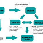 Student-Performance_Process-flow-chart_noheader