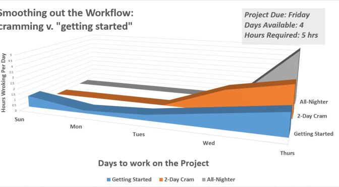 Beating back procrastination part 2: smoothing out your workflow