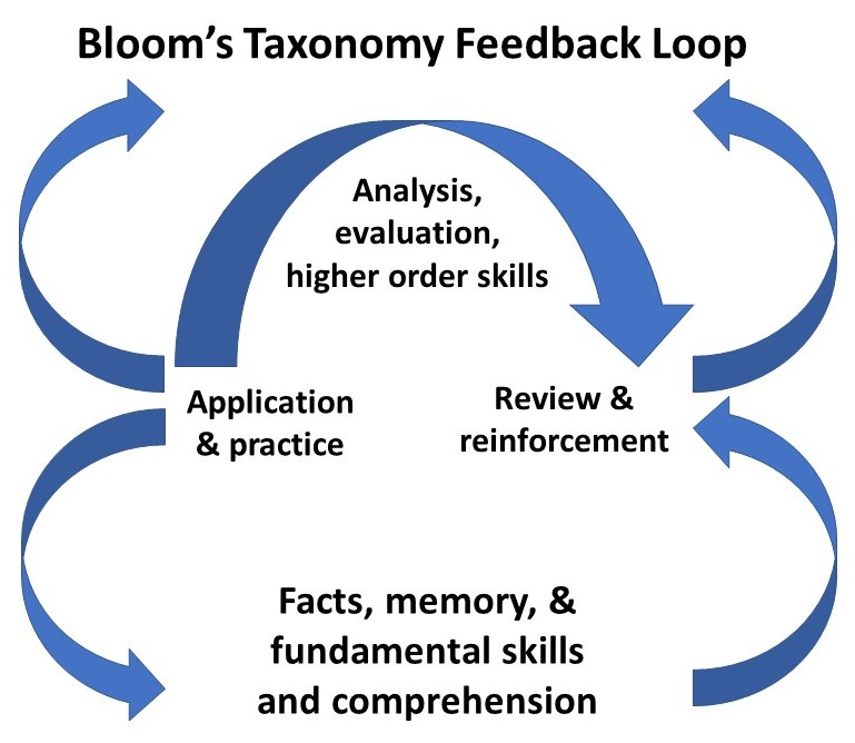 Using Learning Standards And Bloom S Taxonomy With: How Parents And Teachers Can Use Bloom's Taxonomy To