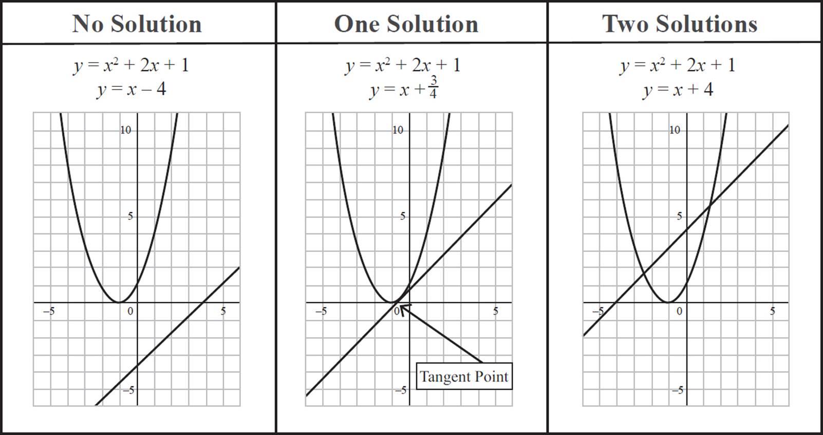 Quadratic Equations Graph