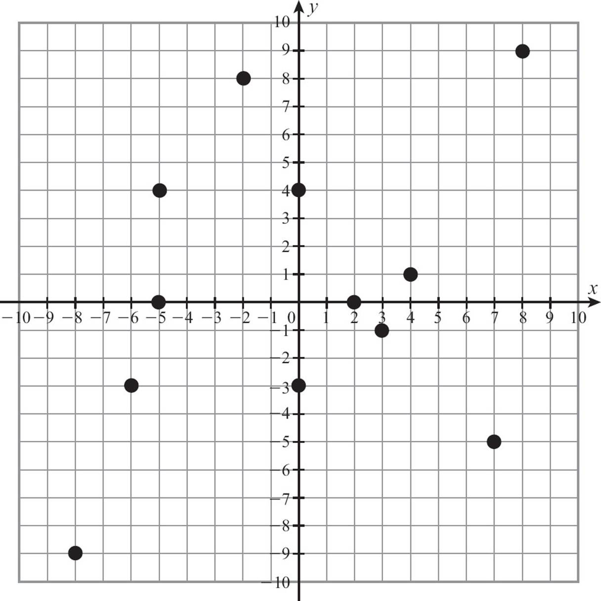Worksheet First Quadrant Graph Grass Fedjp Worksheet