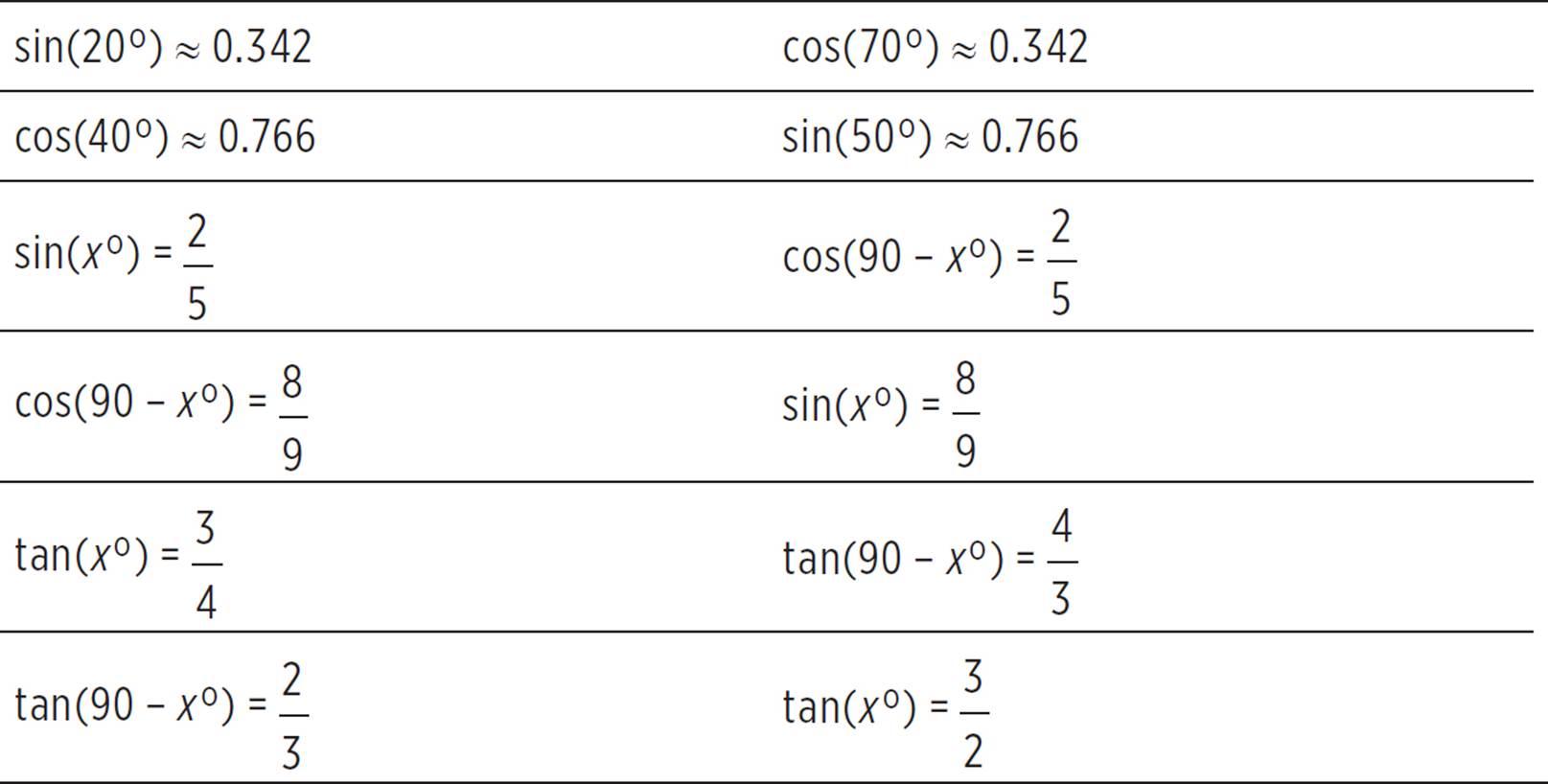 Trigonometry With Non Right Triangles