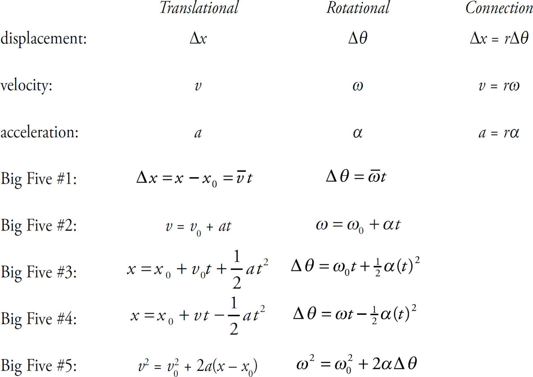 Rotational Physics Equations