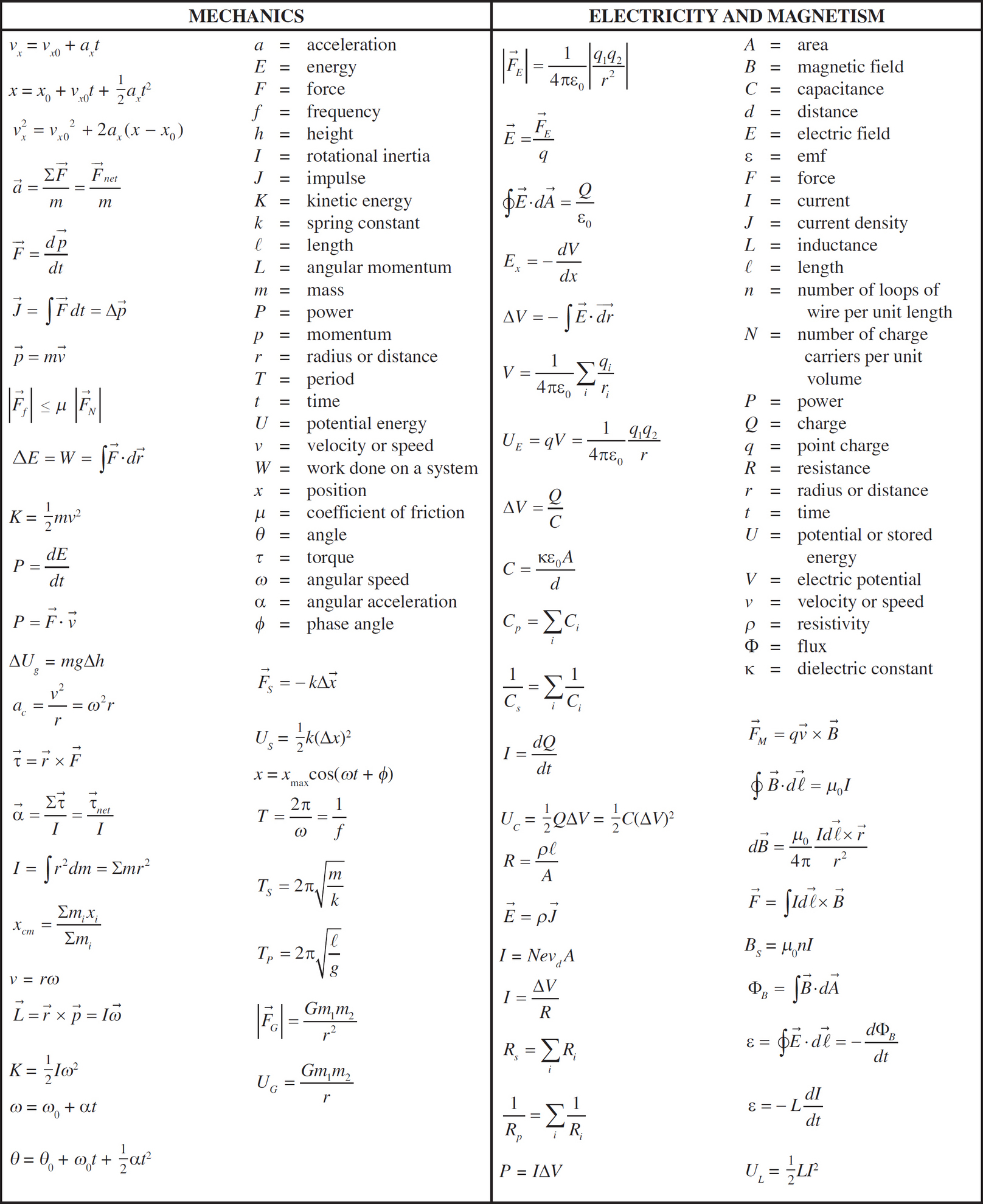 Ap Physics Equation Sheet C