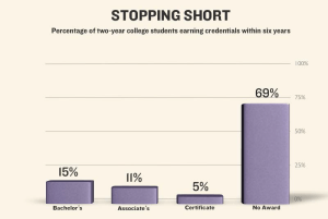 Startling evidence shows that almost seven out of ten two-year college students do not receive any type of award.