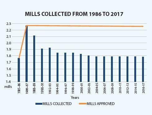 Millage-Restoration-2.jpg
