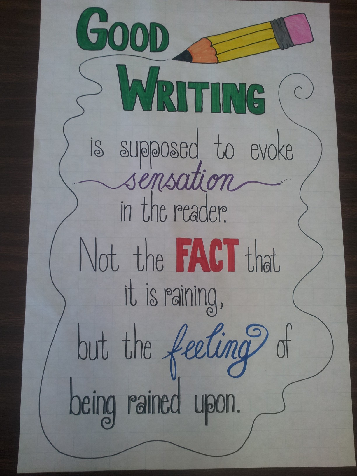 Creative Writing Good Writing Anchor Chart
