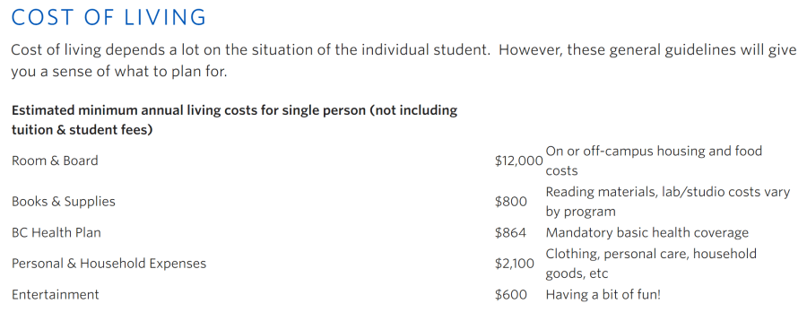 cost of living at UBC