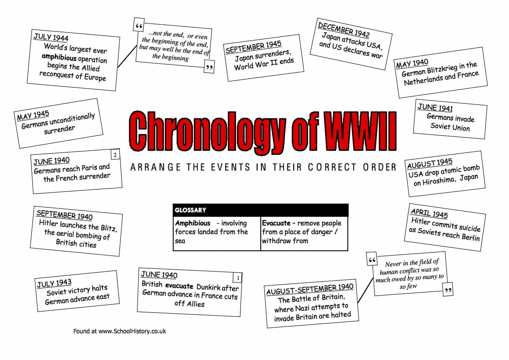 Chronology of WW2 Worksheet   Free PDF Download