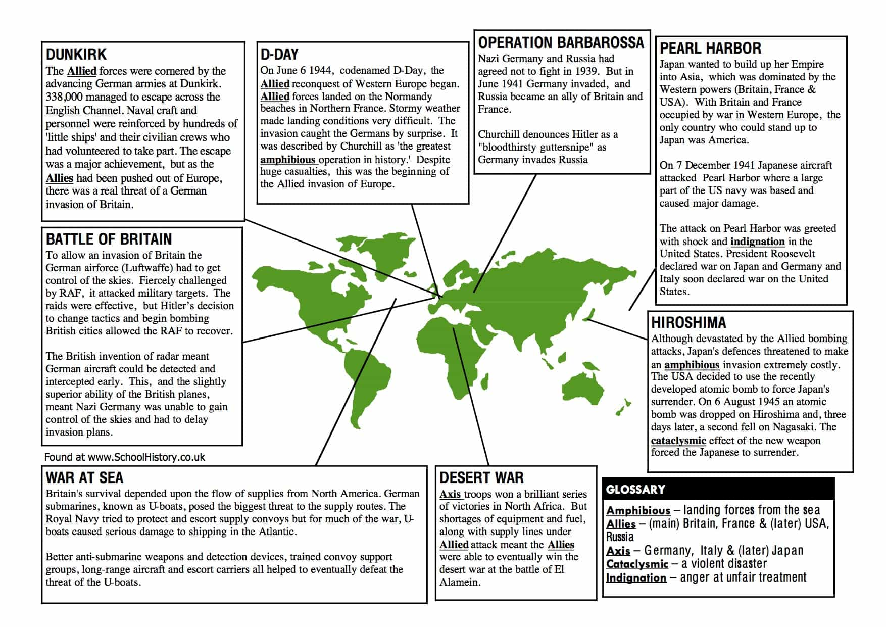 Key Events Of World War 2 Facts Amp Information Worksheet