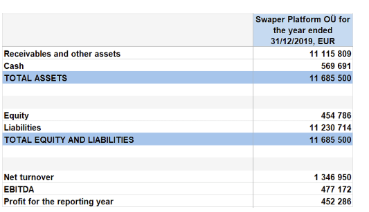swaper assets