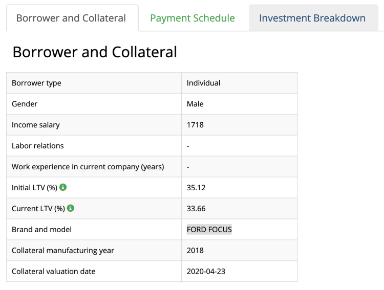 iuvo group borrower details example