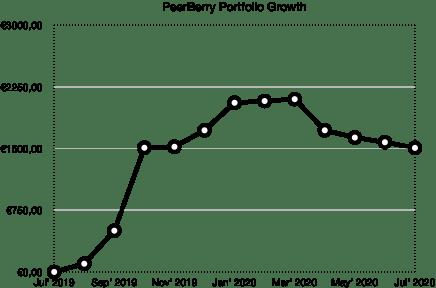 peerberry portfolio growth school of freedom