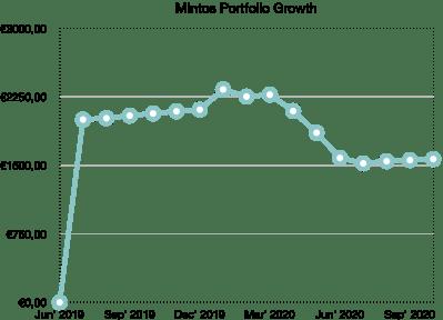mintos portfolio growth school of freedom