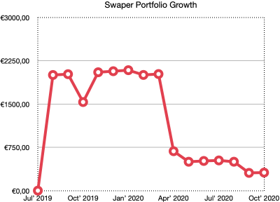 swaper portfolio growth school of freedom