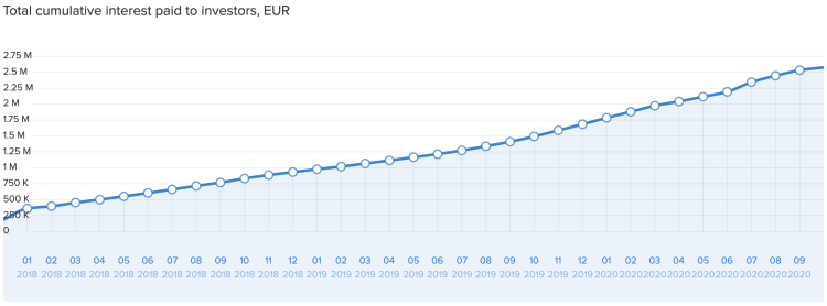 swaper total cumulative interest paid to investors in EUR