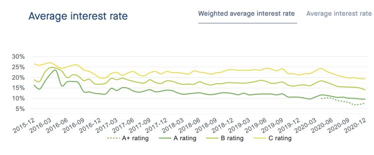neo finance average interest rate