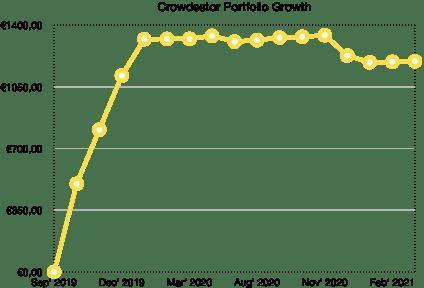 crowdestor portfolio growth school of freedom