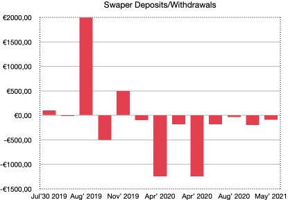 school of freedom swaper's deposits and withdrawals