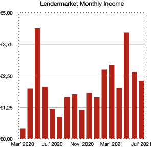 lendermarket monthly income - school of freedom